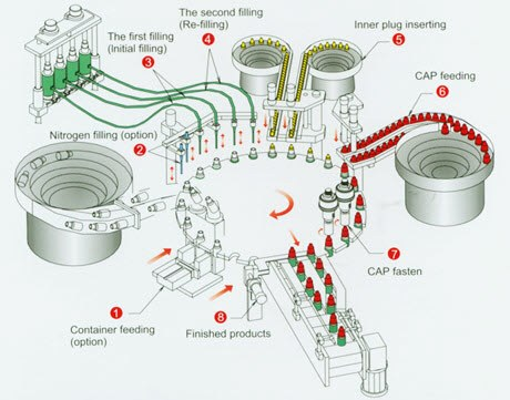 Filling Equipment Diagram